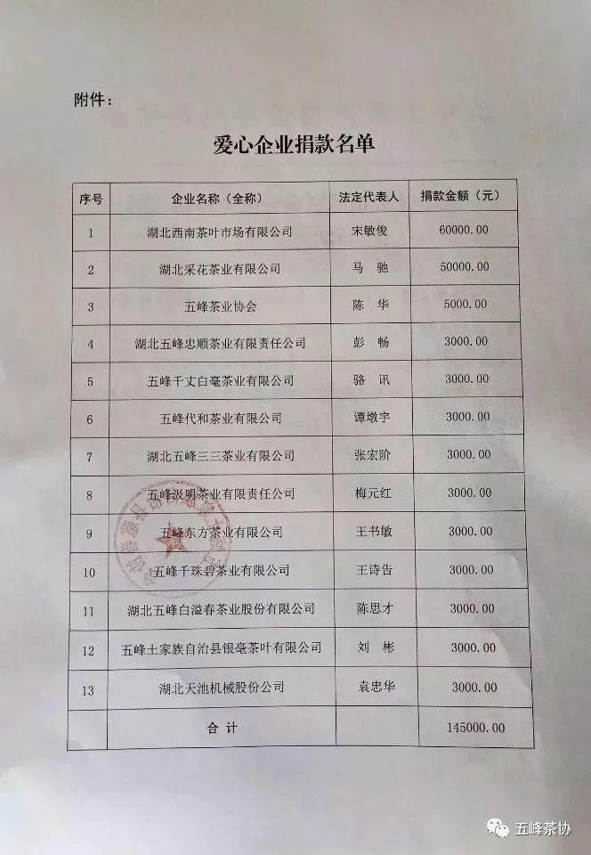 五峰茶业2020大事记